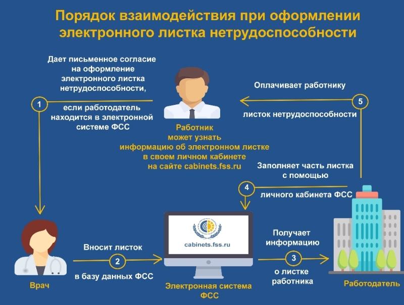 С 1 июля 2017 года с письменного согласия пациента листок нетрудоспособности может быть сформирован в форме электронного документа