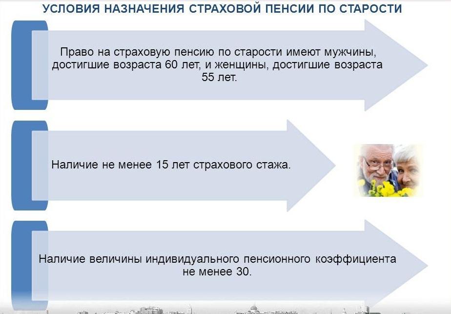 Условия для назначения страховой пенсии в РФ