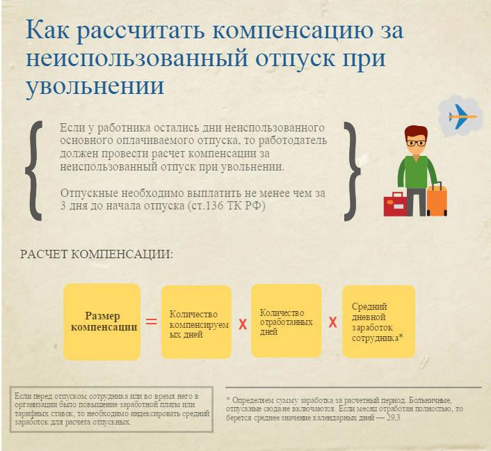 Формула расчета компенсации за неиспользованный отпуск при увольнении