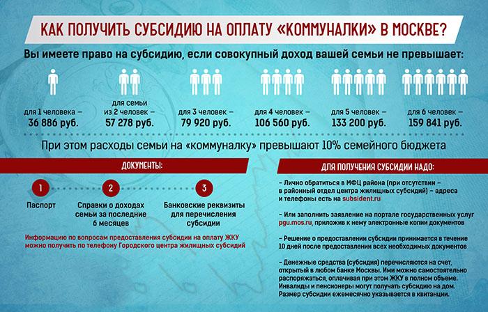 Порядок получения субсидии на оплату ЖКХ в Москве