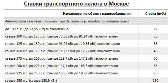 Размер ставки транспортного налога в Москве