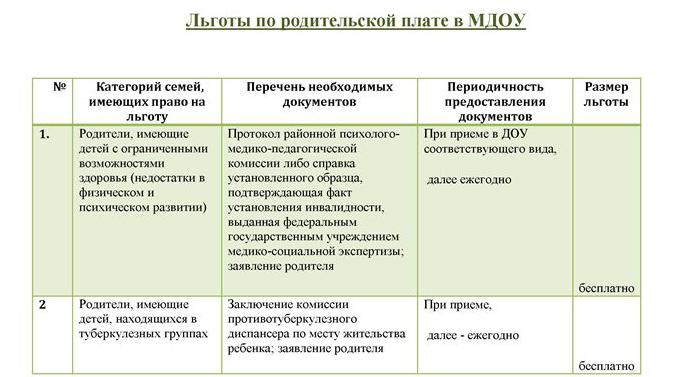 Льготы по оплате а МДОУ Нижнего Новгорода