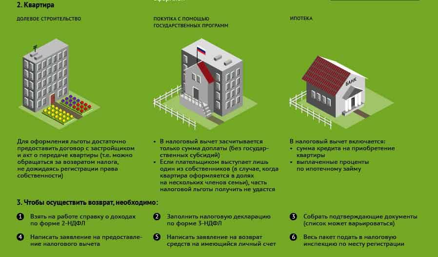 Имущественный налоговый вычет при покупке недвижимости