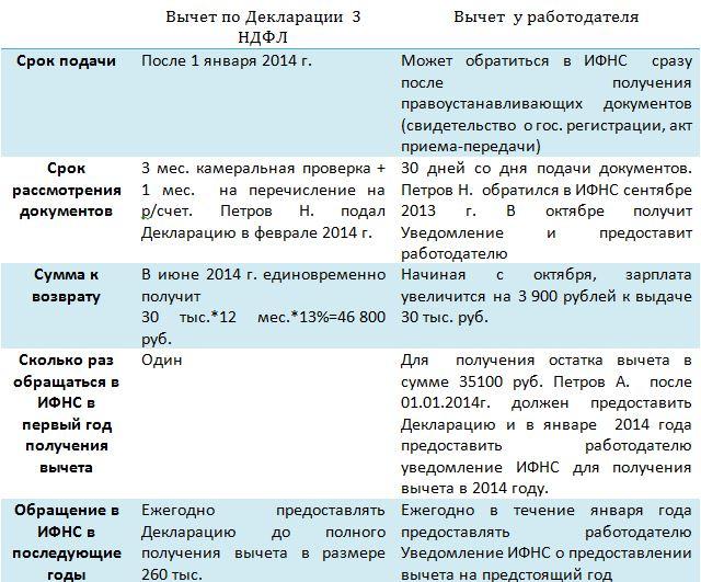 Изображение - Документы для возврата налога при покупке квартиры %D0%BC