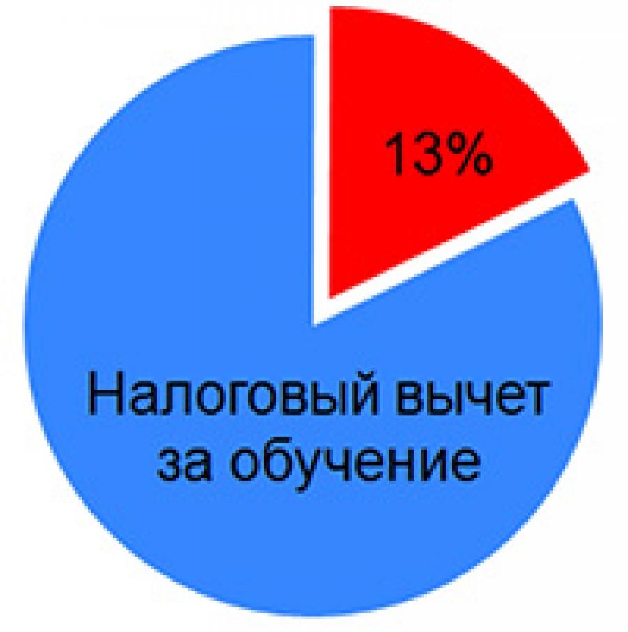 Изображение - Налоговый вычет за обучение срок давности %D0%9F%D0%BE%D0%BB%D1%83%D1%87%D0%B8%D1%82%D1%8C-%D0%BD%D0%B0%D0%BB%D0%BE%D0%B3%D0%BE%D0%B2%D1%8B%D0%B9-%D0%B2%D1%8B%D1%87%D0%B5%D1%82-%D0%B7%D0%B0-%D0%BE%D0%B1%D1%83%D1%87%D0%B5%D0%BD%D0%B8%D0%B5-%D0%BB%D0%B5%D0%B3%D0%BA%D0%BE