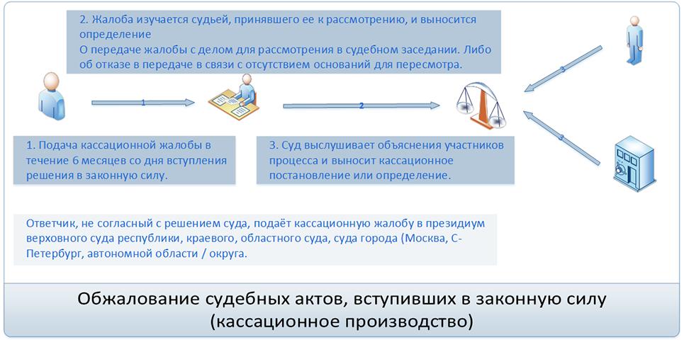 Производство по делу в суде кассационной инстанции