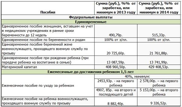 Таблица размеров пособий на детей в 2014 год