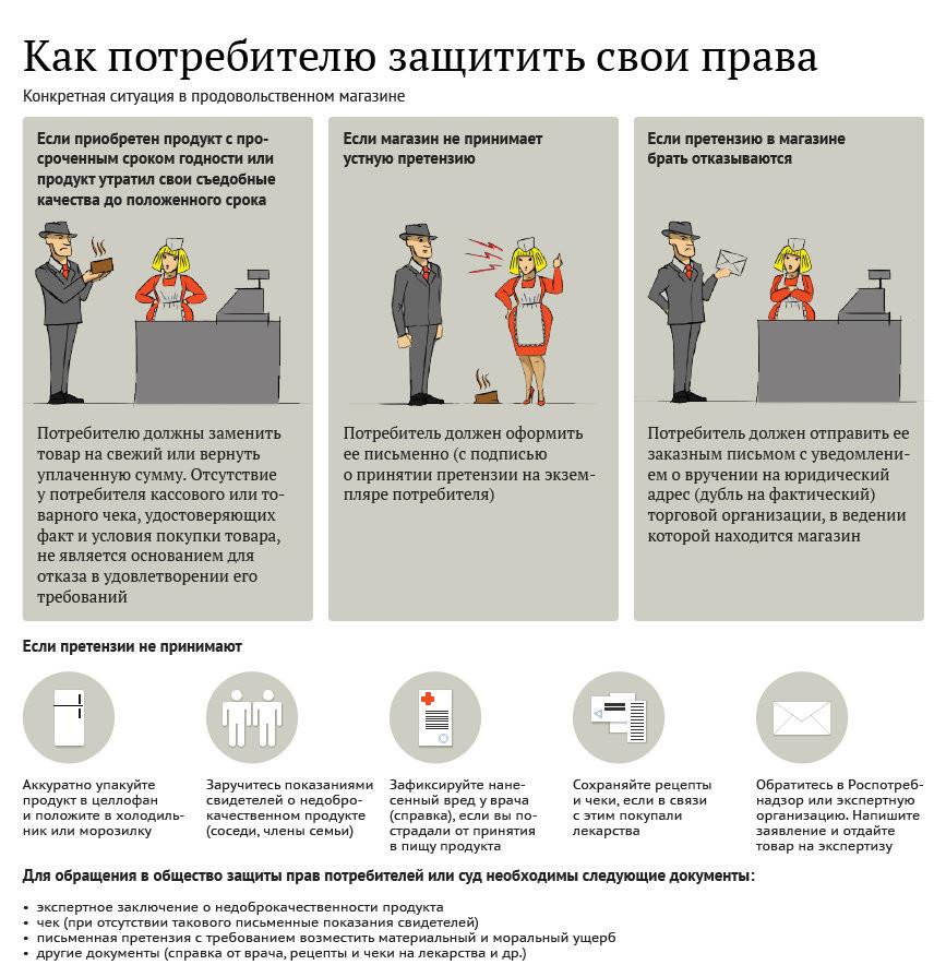 Как потребителю защитить своим права