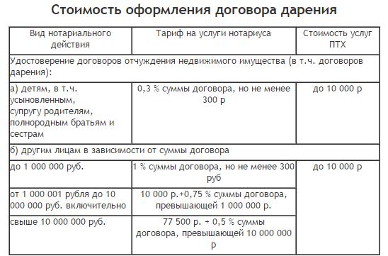 Стоимость оформления договора дарения