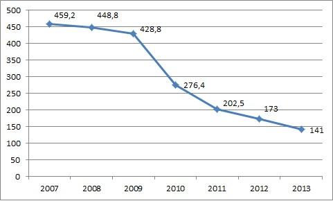 Динамика экономической преступности в 2007-2013 годах (тыс.)