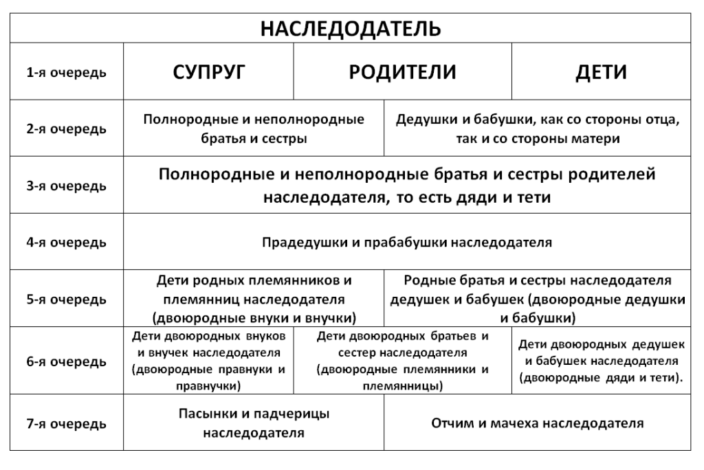 Схема очереди наследования по закону