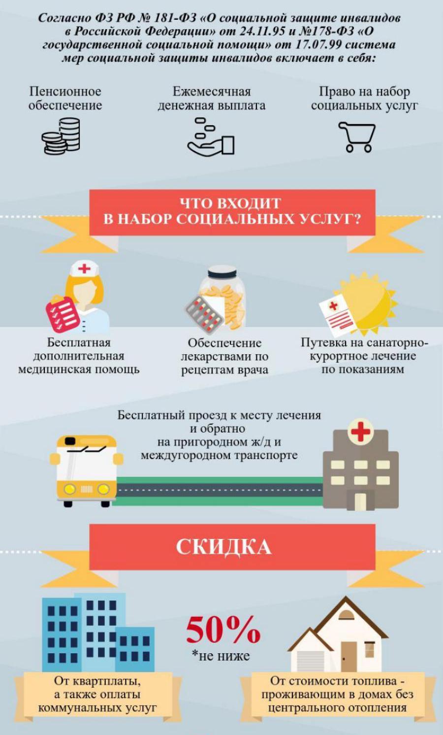 Какие лекарства предоставляются инвалидам бесплатно от государства