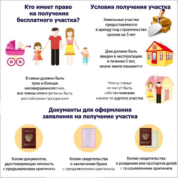 Документы на получение участка многодетным семьям