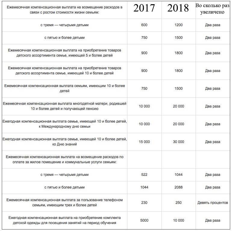 Ежемесячная компенсационная выплата на возмещение расходов