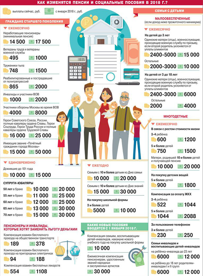 Изменение пенсий и социальных выплат в 2018 году
