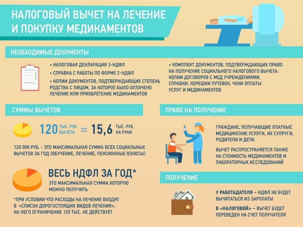 Информация о налоговом вычете на лечение и покупку медикаментов