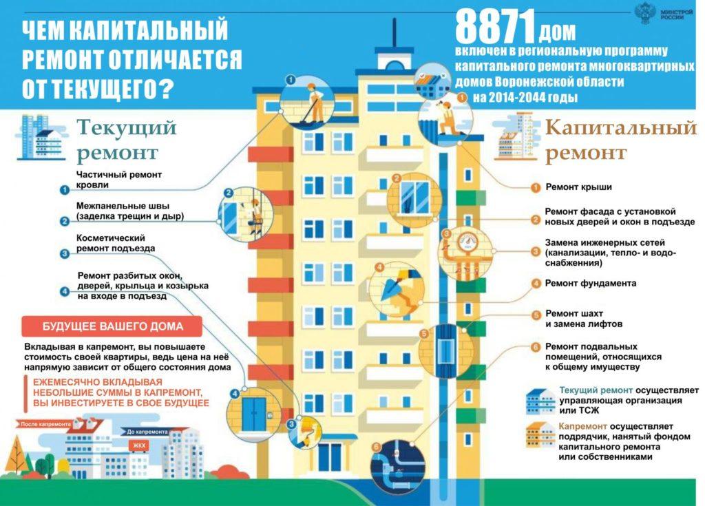 Отличия между капитальным и текущем ремонтом многоквартирного дома