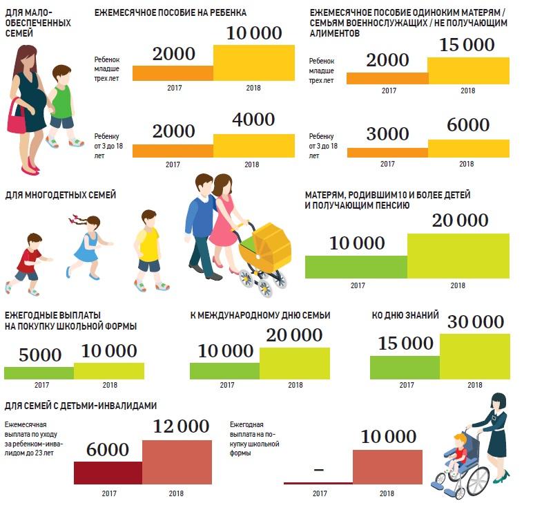 Размеры социальных выплат