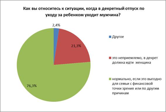 Статистика о мужчинах в декрете