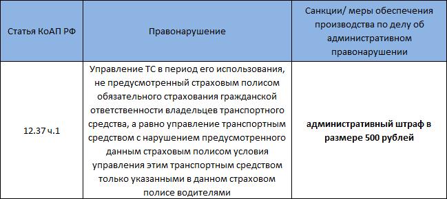 Статья КоАП РФ 12.37 ч.1