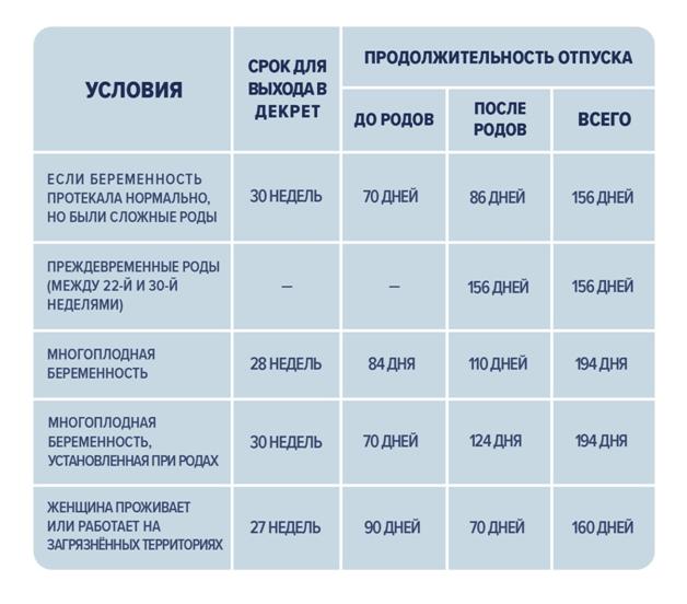 Таблица расчета сроков