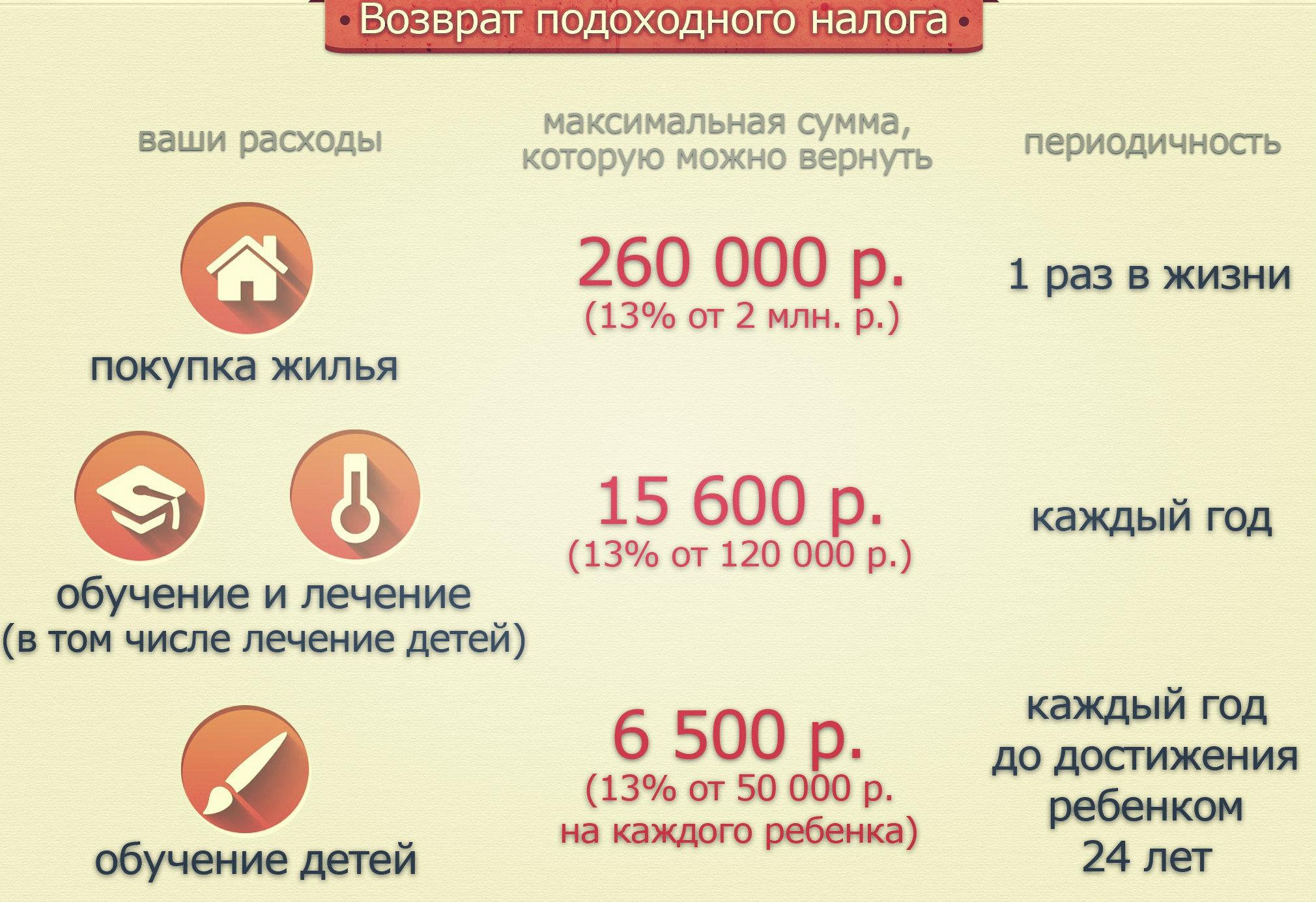 вычет по уплате процентов по займам