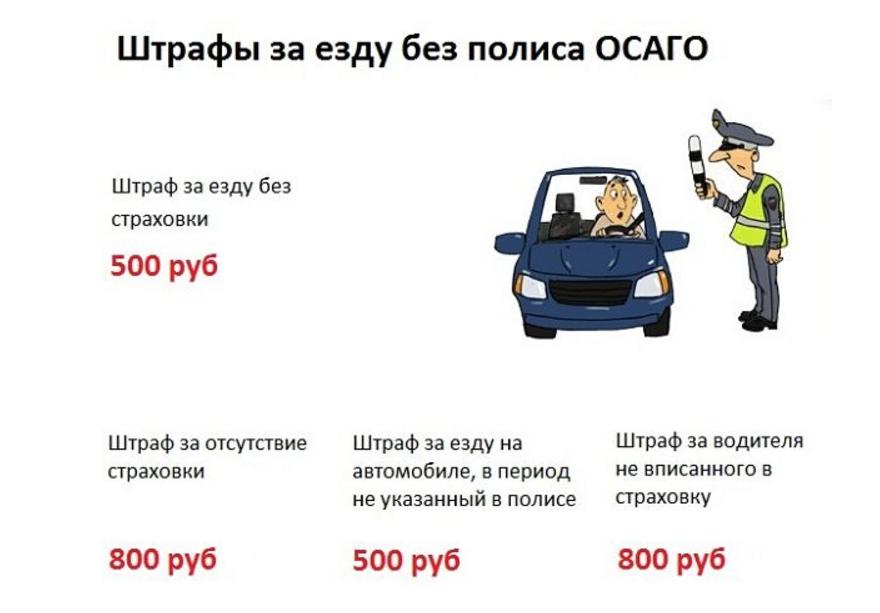 Штрафы за езду без полиса ОСАГО
