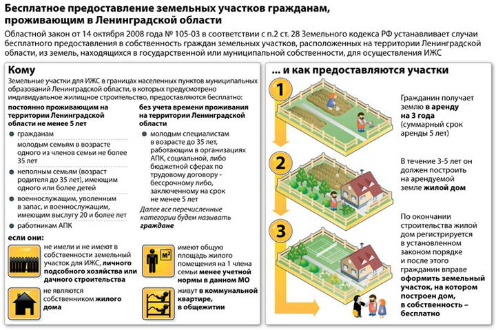 Бесплатное предоставление жителям Ленинградской области земельных участков
