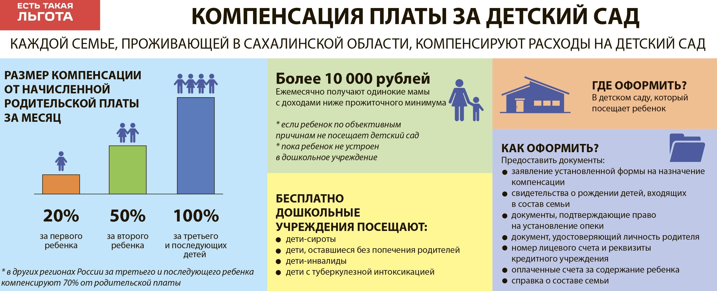 Важная информация о компенсациях за детский сад