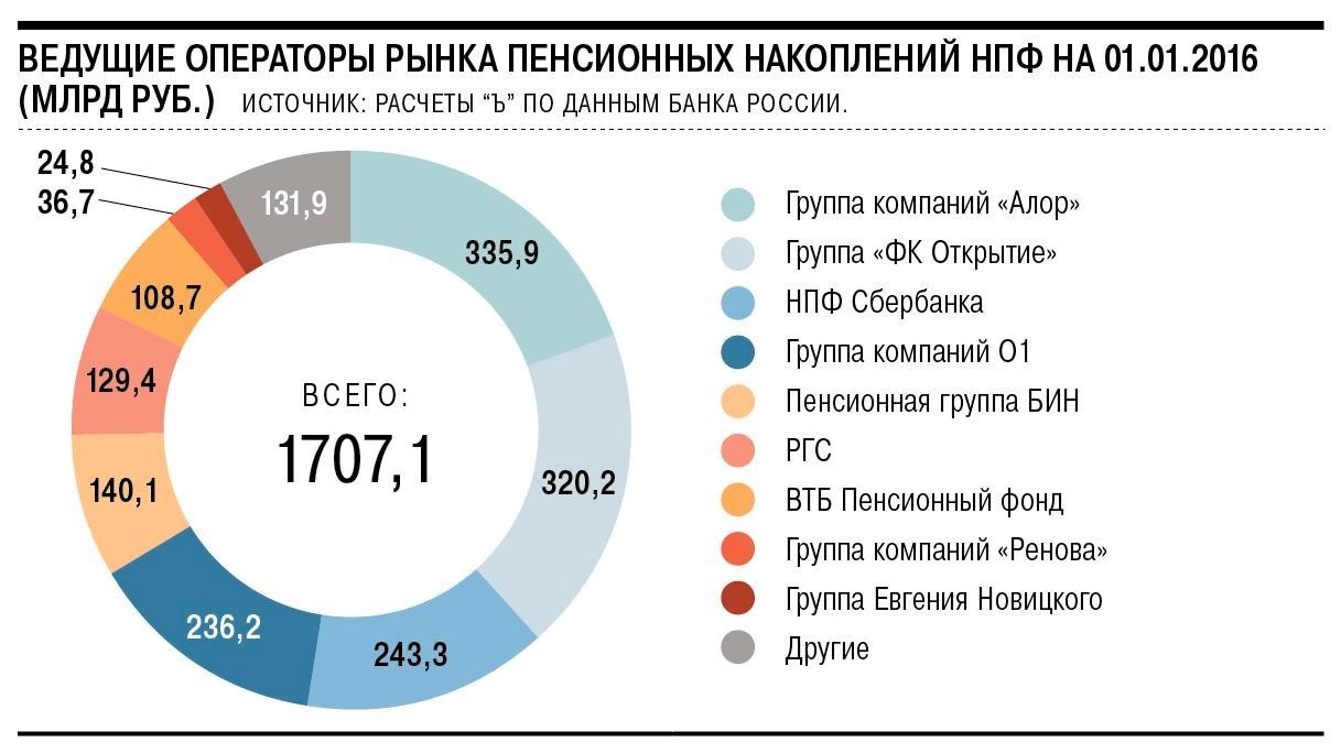 Изображение - Чем отличается государственный пенсионный фонд от негосударственного %D0%92%D0%B5%D0%B4%D1%83%D1%89%D0%B8%D0%B5-%D0%9D%D0%9F%D0%A4