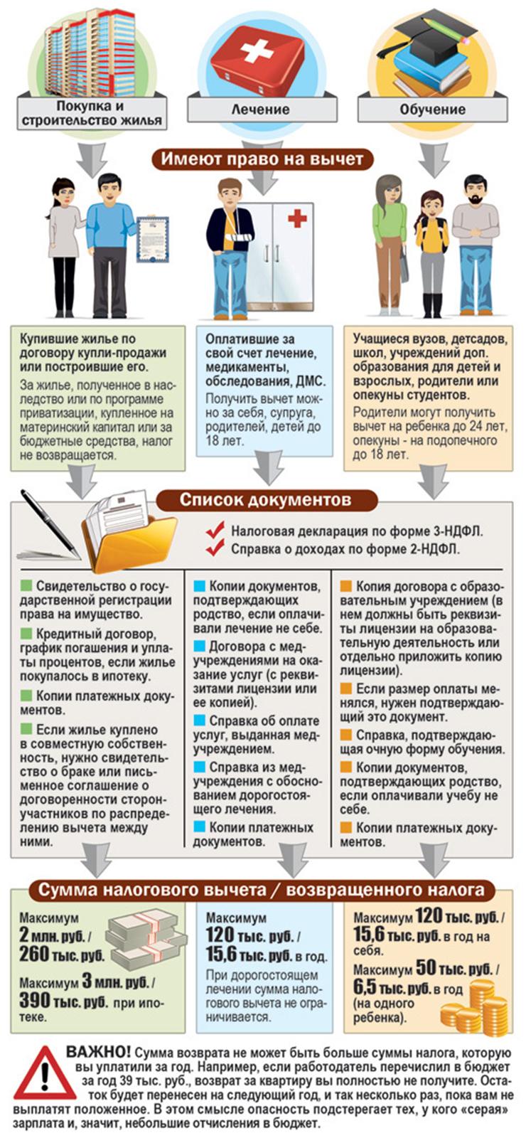 Виды налогового вычета и необходимые документы