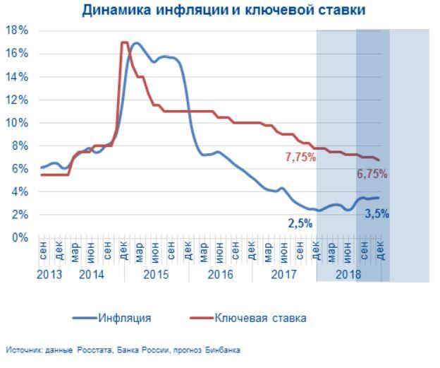 График динамики инфляции и ключевой ставки