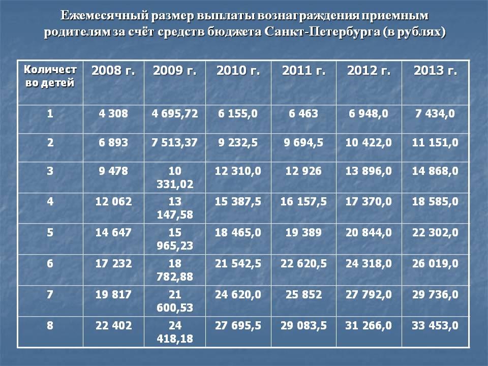 Ежемесячный размер выплаты в городе Санкт-Петербург