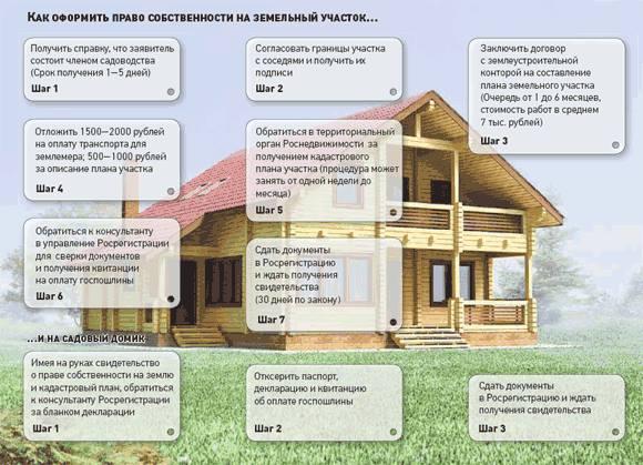 Как оформить право на земельный участок