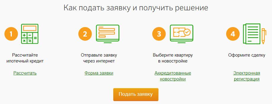 Как подать заявку на ипотеку