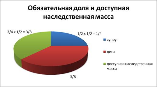 Изображение - Право на обязательную долю в наследстве %D0%9A%D0%B0%D0%BA-%D1%80%D0%B0%D0%B7%D0%B4%D0%B5%D0%BB%D1%8F%D1%8E%D1%82%D1%81%D1%8F-%D0%B4%D0%BE%D0%BB%D0%B8-%D0%B2-%D0%BD%D0%B0%D1%81%D0%BB%D0%B5%D0%B4%D1%81%D1%82%D0%B2%D0%B5