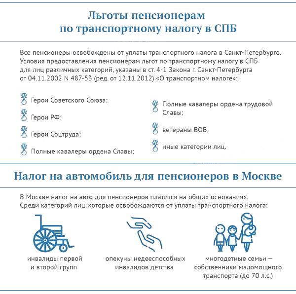 Льготы пенсионерам на автомобиль в Санкт-Петербурге и Москве