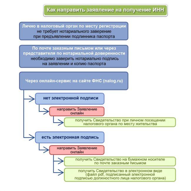 Методы получения ИНН