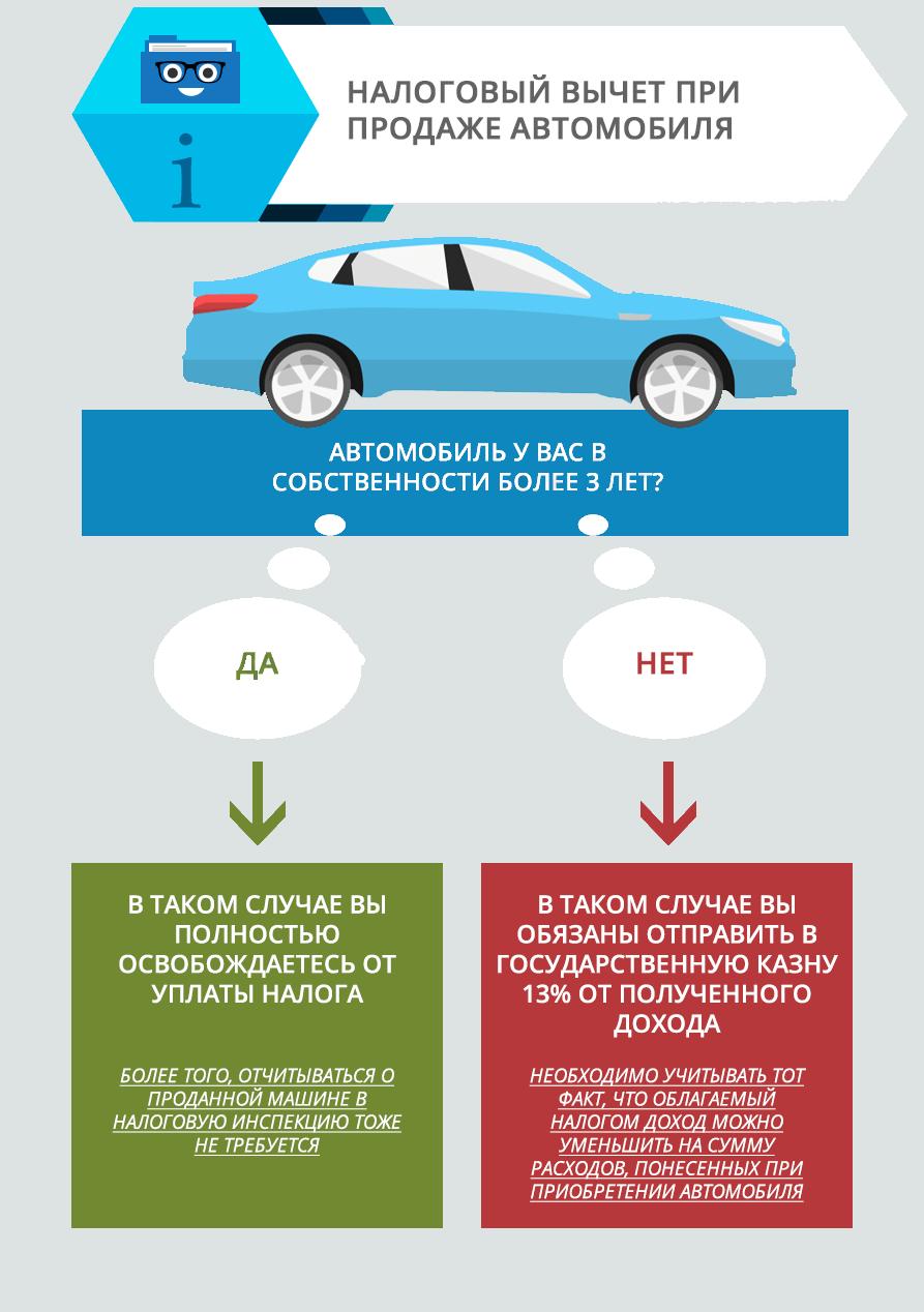 можно ли получить налоговый вычет за автомобиль
