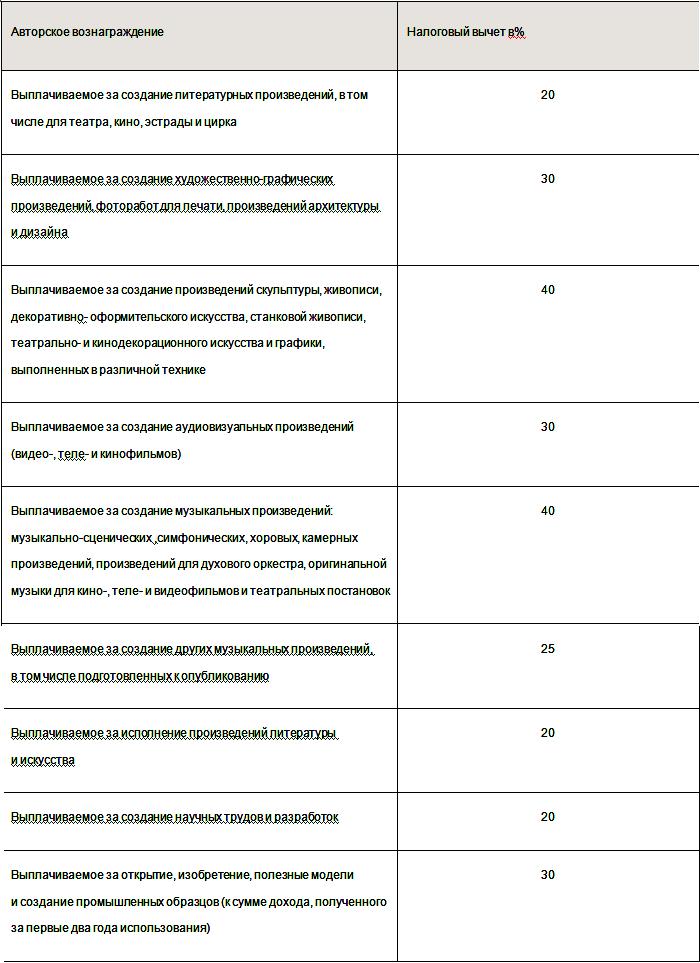 Обладатели авторских прав имеют возможность получения налоговых вычетов по данным категориям