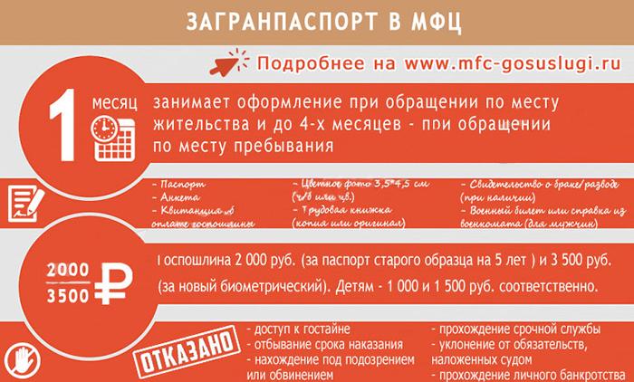 Оформление загранпаспорта через МФЦ