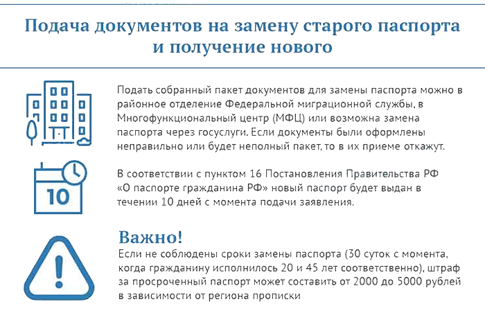 Подача документов на замену старого паспорта и получение нового