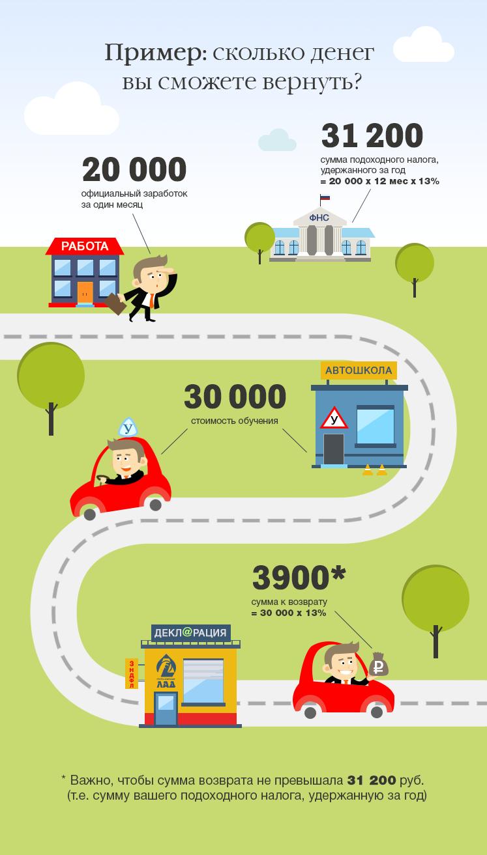 Пример налогового вычета за обучение в автошколе