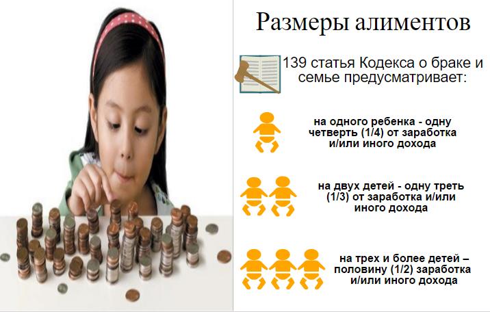 Размеры алиментов на детей