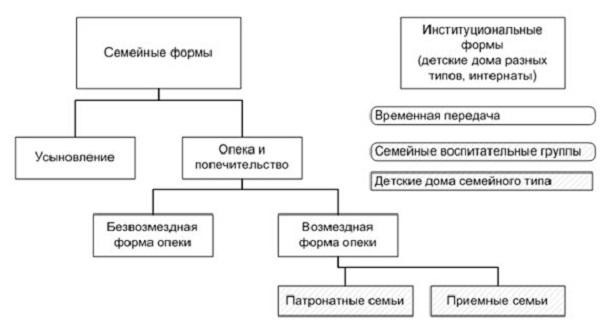 Семейные и институциональные формы