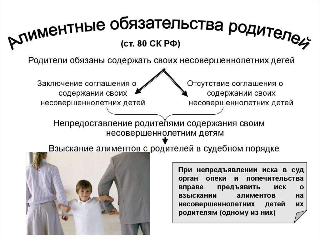 Семейный кодекс об алиментных обязательствах