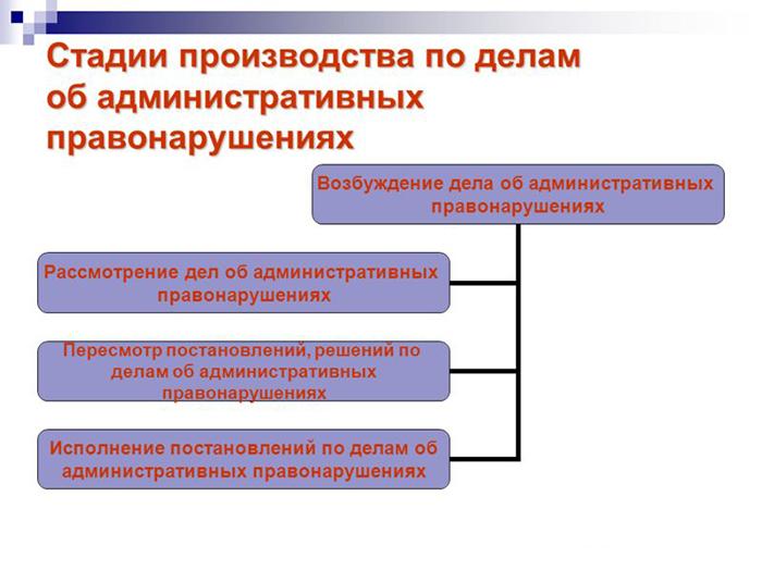 Стадии производства по делам об административных правонарушениях