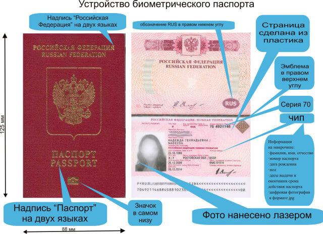 Устройство биометрического паспорта