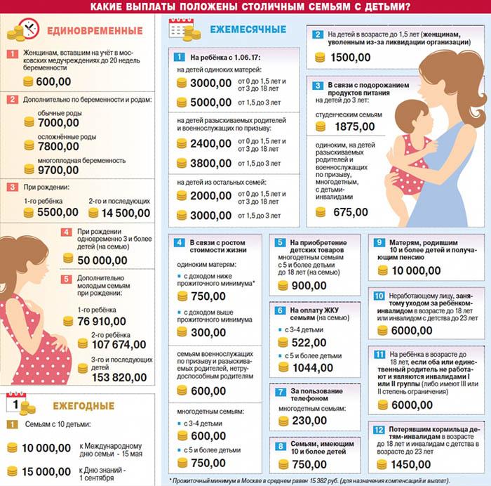Выплаты столичным семьям с детьми