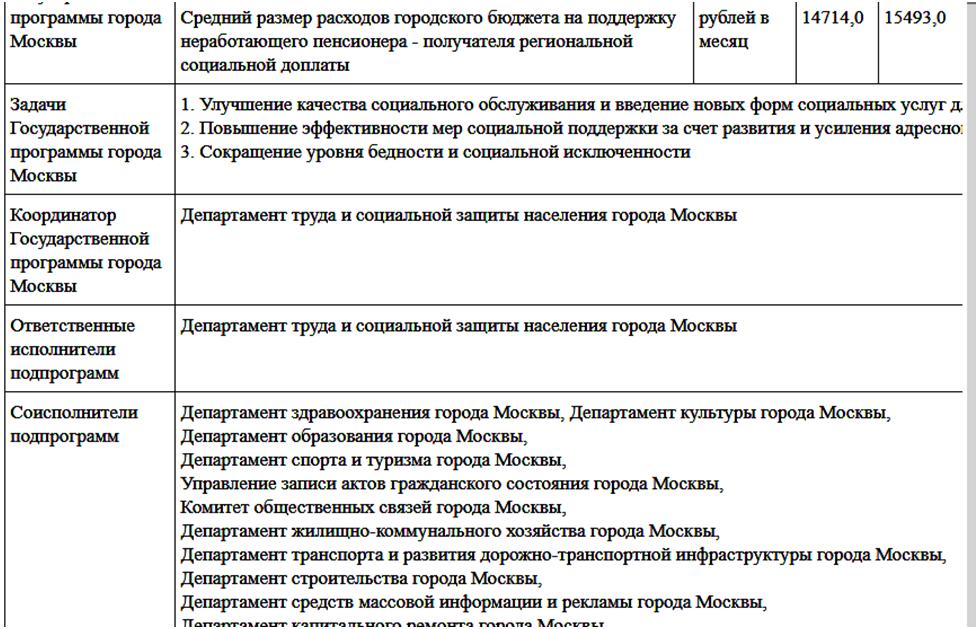 Государственная программа «Социальная поддержка жителей Москвы»